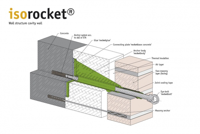 Structure of a 2-shell masonry with isorocket Concrete. Condition when first installed with an eye-bolt (rocketbolt)